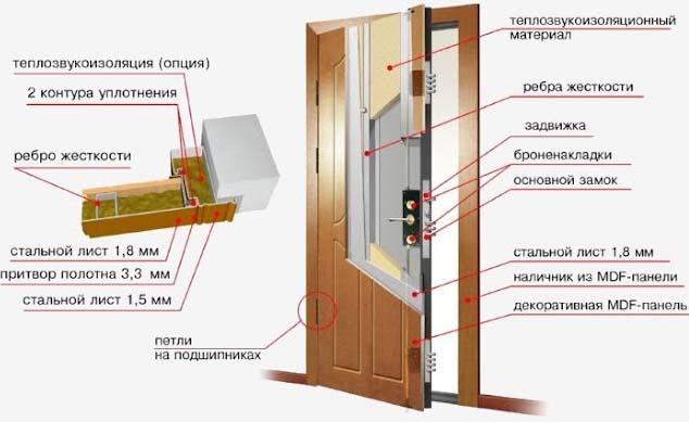 двери стальные остекл нные